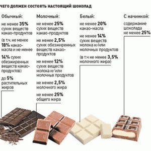 Чи можна їсти шоколад жінкам при грудному годуванні?