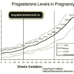 Прогестерон при вагітності