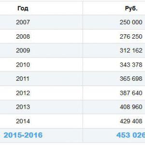 Скільки буде материнський капітал в 2016 році?